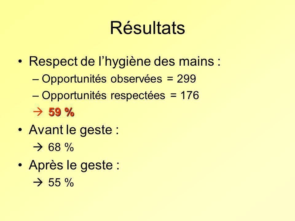Résultats Respect de lhygiène des mains : –Opportunités observées = 299 –Opportunités respectées = 176 59 % Avant le geste : 68 % Après le geste : 55