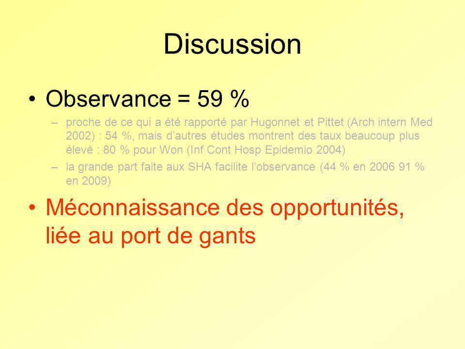 Discussion Observance = 59 % –proche de ce qui a été rapporté par Hugonnet et Pittet (Arch intern Med 2002) : 54 %, mais dautres études montrent des t