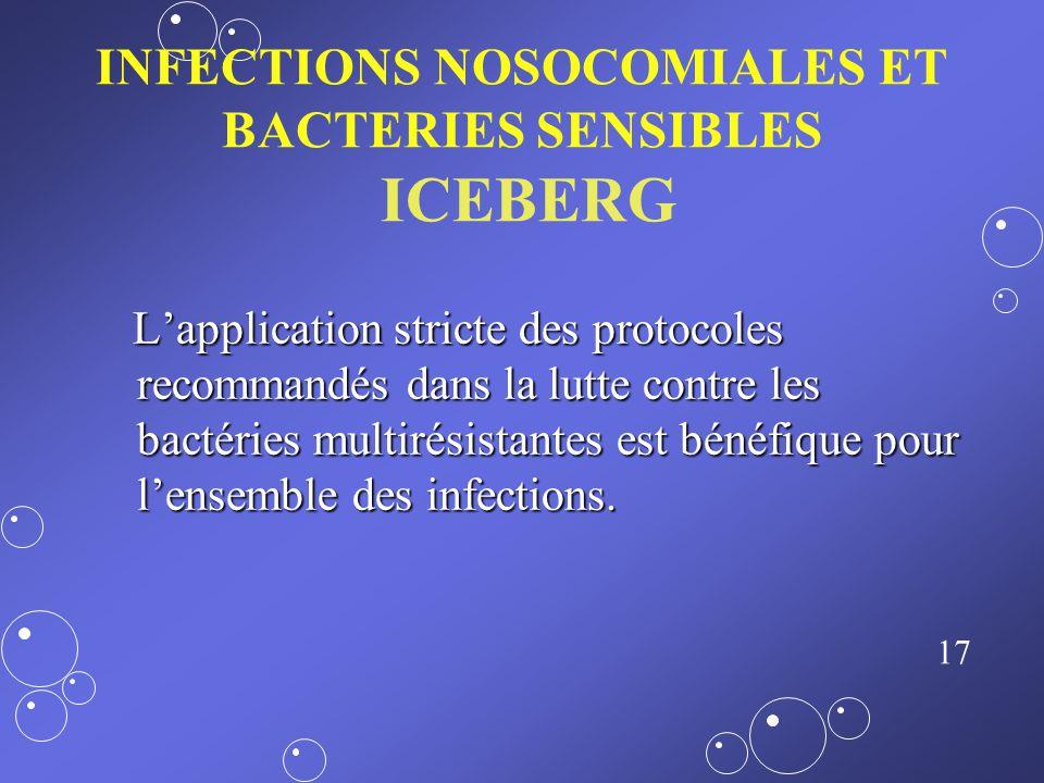 16 Pourquoi ? Les bactéries multi-résistantes ne sont pas responsables du plus grand nombre d infections MAIS :Les bactéries multi-résistantes ne sont