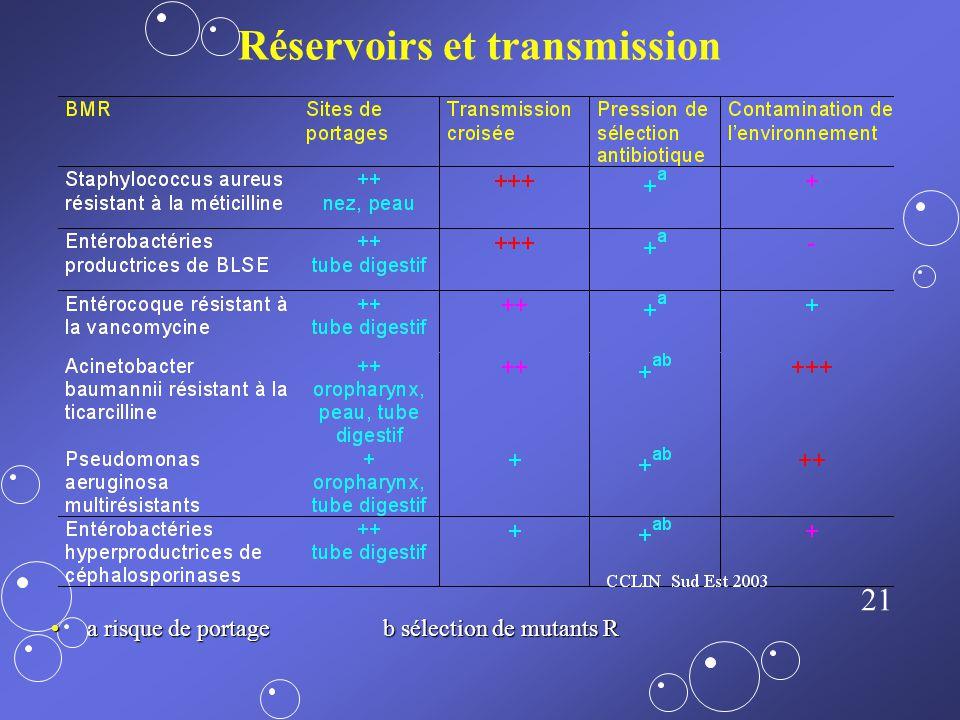 20 Stratégie de base Rationalisation de l usage des antibiotiquesRationalisation de l usage des antibiotiques Identification précose des patients port