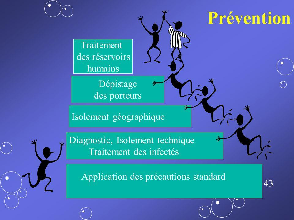42 hygiène Principaux facteurs liés à une augmentation de la disséminationPrincipaux facteurs liés à une augmentation de la dissémination –Augmentatio