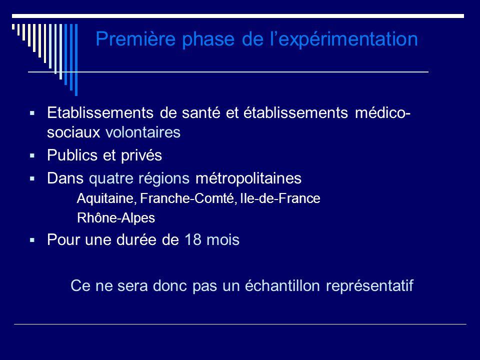Première phase de lexpérimentation Etablissements de santé et établissements médico- sociaux volontaires Publics et privés Dans quatre régions métropo