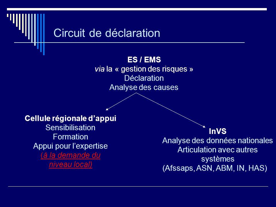 Circuit de déclaration ES / EMS via la « gestion des risques » Déclaration Analyse des causes Cellule régionale dappui Sensibilisation Formation Appui