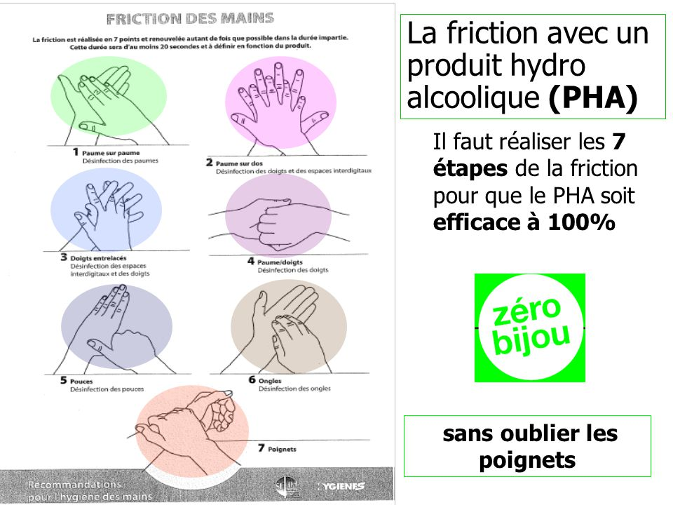 Il faut réaliser les 7 étapes de la friction pour que le PHA soit efficace à 100% La friction avec un produit hydro alcoolique (PHA) sans oublier les