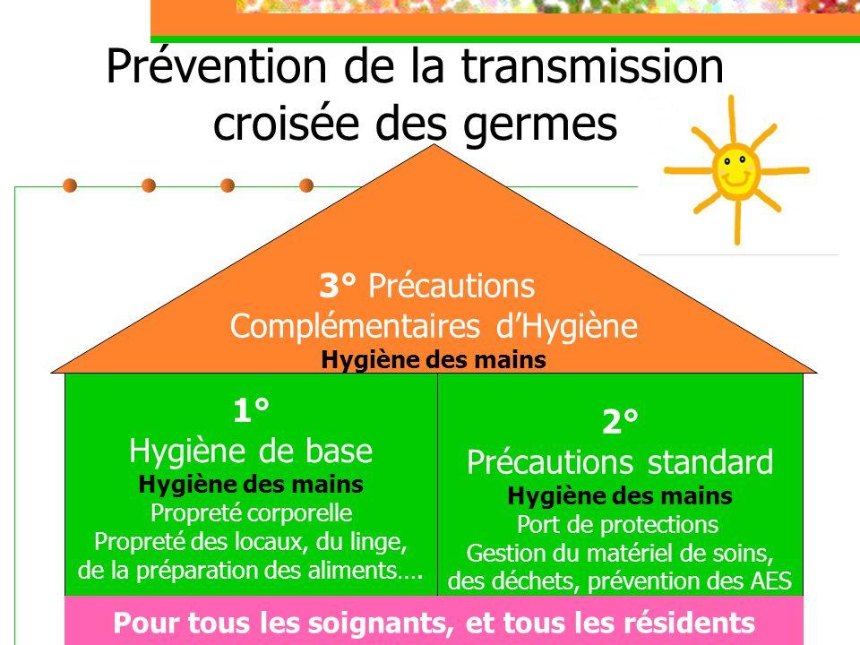 2 Prévention de la transmission croisée des germes 3° Précautions Complémentaires dHygiène Hygiène des mains 1° Hygiène de base Hygiène des mains Prop