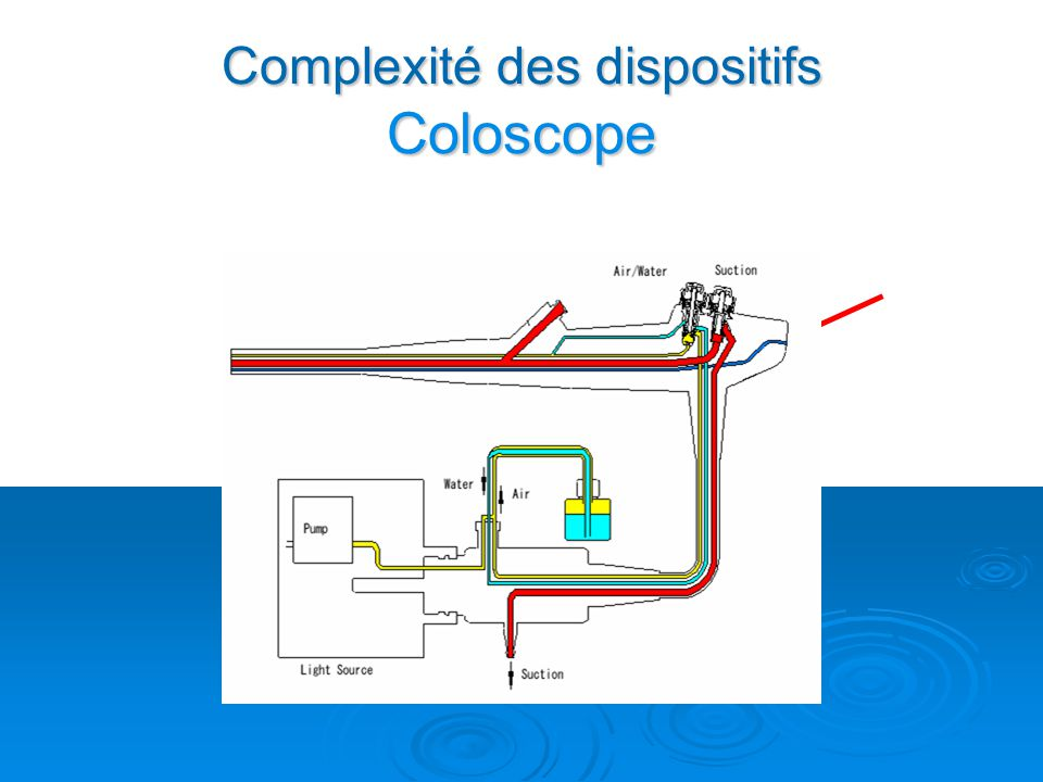 Complexité des dispositifs Coloscope