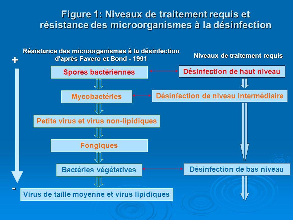 Figure 1: Niveaux de traitement requis et résistance des microorganismes à la désinfection Résistance des microorganismes à la désinfection d'après Fa