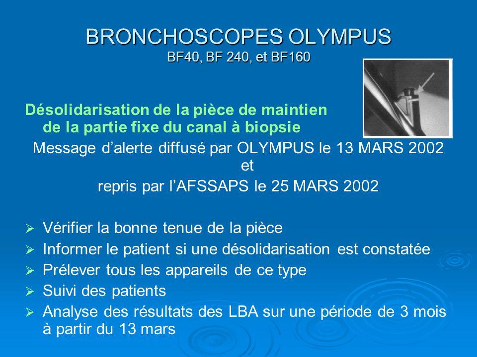BRONCHOSCOPES OLYMPUS BF40, BF 240, et BF160 Désolidarisation de la pièce de maintien de la partie fixe du canal à biopsie Message dalerte diffusé par