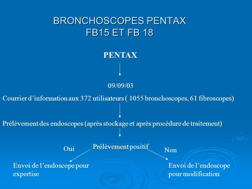 PENTAX 09/09/03 Courrier dinformation aux 372 utilisateurs ( 1055 bronchoscopes, 61 fibroscopes) Prélèvement des endoscopes (après stockage et après p