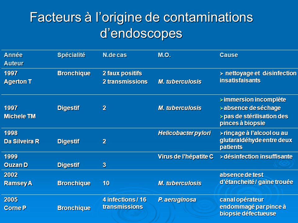 désinfection insuffisante désinfection insuffisante Virus de lhépatite C 3Digestif1999 Ouzan D absence de test détancheité / gaine trouée M. tuberculo