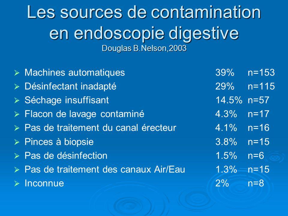 Les sources de contamination en endoscopie digestive Douglas B.Nelson,2003 Machines automatiques39% n=153 Désinfectant inadapté29% n=115 Séchage insuf