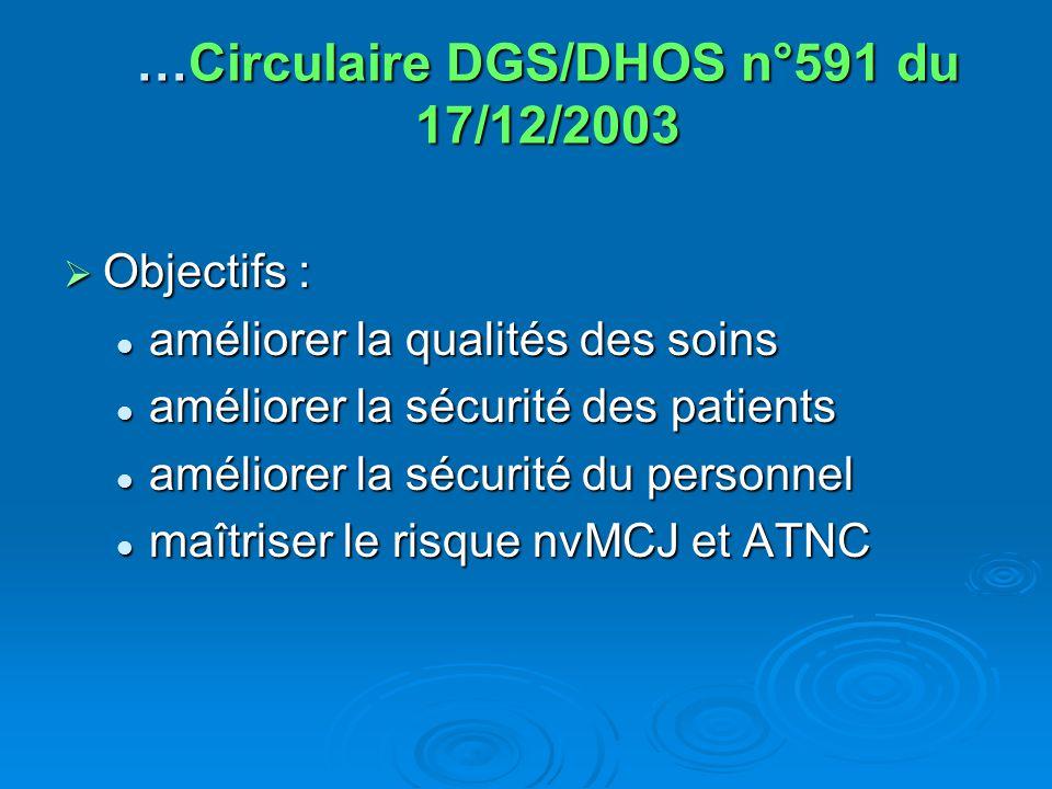…Circulaire DGS/DHOS n°591 du 17/12/2003 Objectifs : Objectifs : améliorer la qualités des soins améliorer la qualités des soins améliorer la sécurité