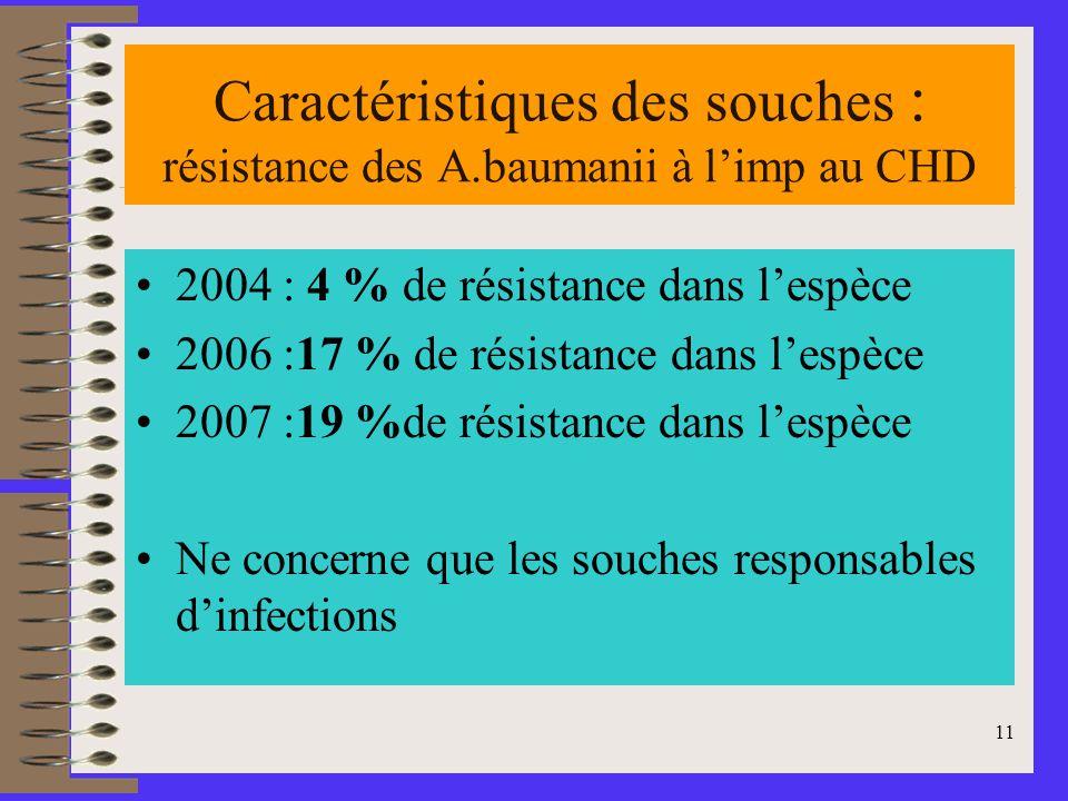 11 Caractéristiques des souches : résistance des A.baumanii à limp au CHD 2004 : 4 % de résistance dans lespèce 2006 :17 % de résistance dans lespèce 2007 :19 %de résistance dans lespèce Ne concerne que les souches responsables dinfections