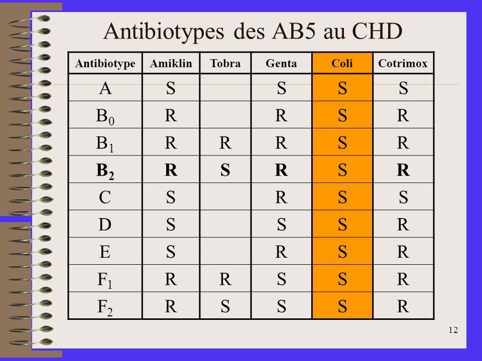 12 Antibiotypes des AB5 au CHD AntibiotypeAmiklinTobraGentaColiCotrimox ASSSS B0B0 RRSR B1B1 RRRSR B2B2 RSRSR CSRSS DSSSR ESRSR F1F1 RRSSR F2F2 RSSSR
