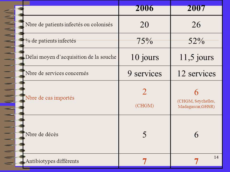14 20062007 Nbre de patients infectés ou colonisés 2026 % de patients infectés 75%52% Délai moyen dacquisition de la souche 10 jours11,5 jours Nbre de services concernés 9 services12 services Nbre de cas importés 2 (CHGM) 6 (CHGM, Seychelles, Madagascar,GHSR) Nbre de décès 56 Antibiotypes différents 77