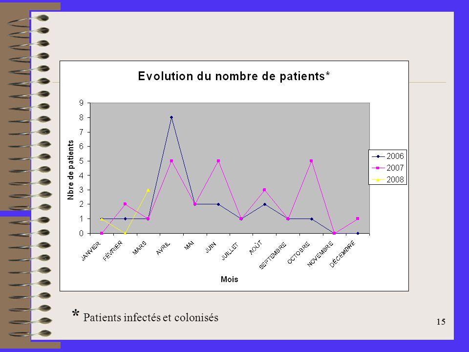 15 * Patients infectés et colonisés