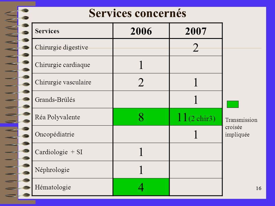 16 Services concernés Services 20062007 Chirurgie digestive 2 Chirurgie cardiaque 1 Chirurgie vasculaire 21 Grands-Brûlés 1 Réa Polyvalente 811 (2 chir3) Oncopédiatrie 1 Cardiologie + SI 1 Néphrologie 1 Hématologie 4 Transmission croisée impliquée
