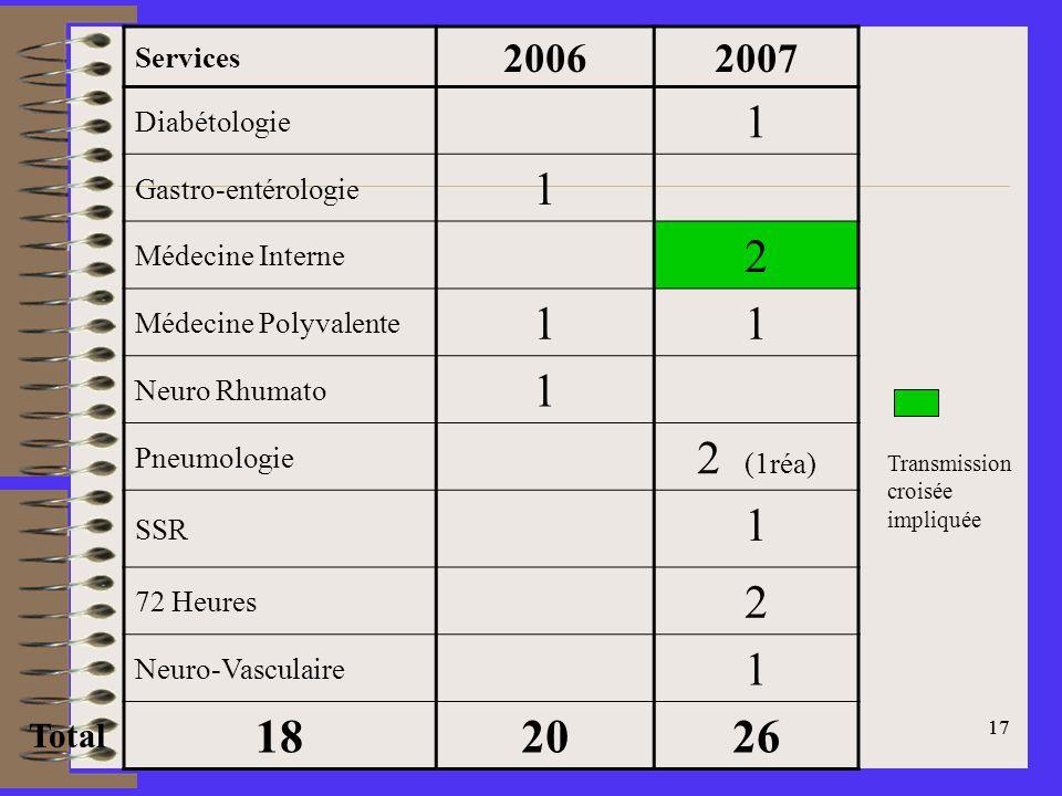 17 Services 20062007 Diabétologie 1 Gastro-entérologie 1 Médecine Interne 2 Médecine Polyvalente 11 Neuro Rhumato 1 Pneumologie 2 (1réa) SSR 1 72 Heures 2 Neuro-Vasculaire 1 18 2026 Transmission croisée impliquée Total