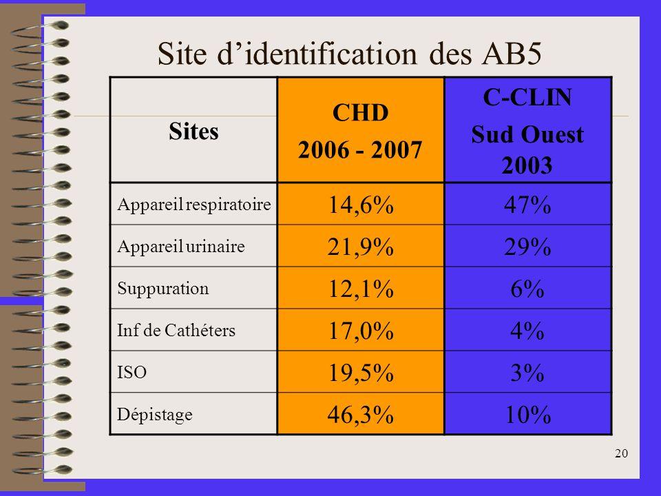 20 Site didentification des AB5 Sites CHD 2006 - 2007 C-CLIN Sud Ouest 2003 Appareil respiratoire 14,6%47% Appareil urinaire 21,9%29% Suppuration 12,1%6% Inf de Cathéters 17,0%4% ISO 19,5%3% Dépistage 46,3%10%