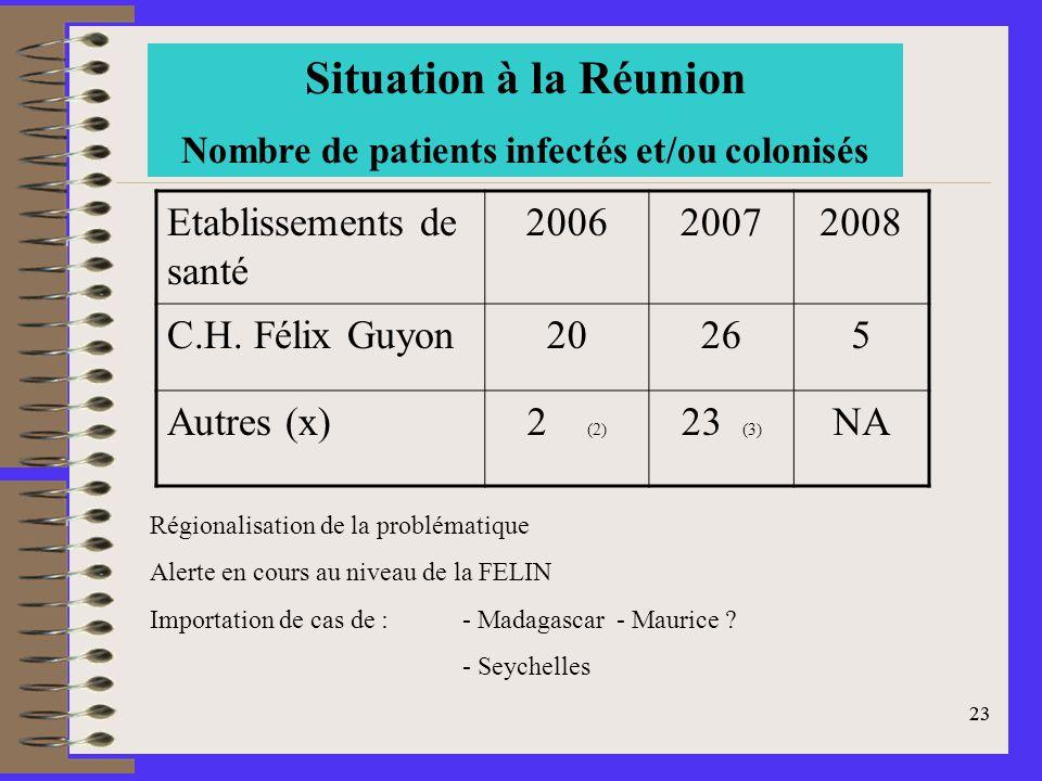 23 Situation à la Réunion Nombre de patients infectés et/ou colonisés Régionalisation de la problématique Alerte en cours au niveau de la FELIN Importation de cas de : - Madagascar - Maurice .
