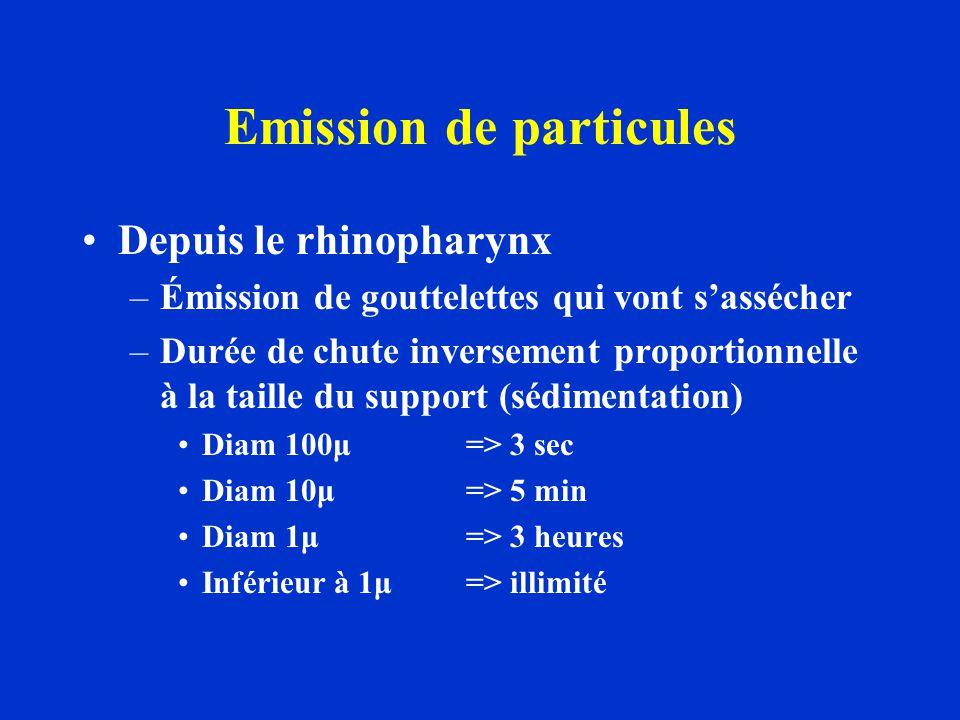 Emission de particules Depuis le rhinopharynx –Émission de gouttelettes qui vont sassécher –Durée de chute inversement proportionnelle à la taille du
