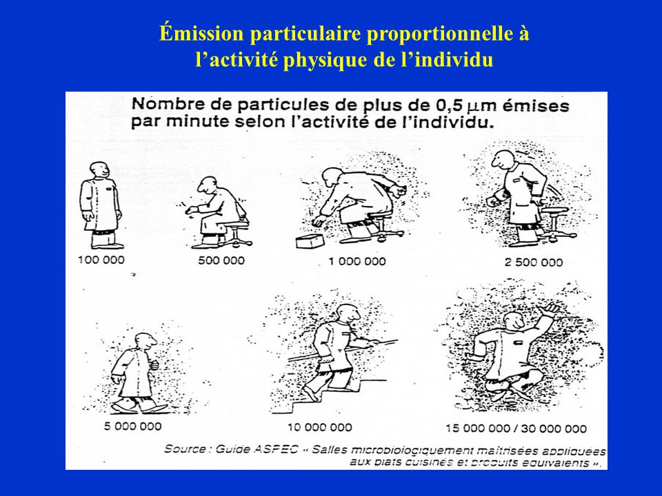 Émission particulaire proportionnelle à lactivité physique de lindividu