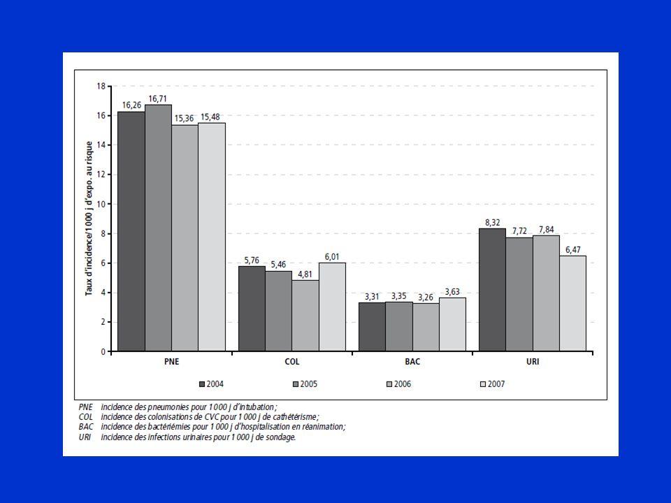 Observance Revue* des études publiées (1994-2006) –37 (questionnaire et observation) sur le taux dobservance des PS Observance sub-optimale, variable en fonction de la précaution étudiée et du professionnel concerné –13 sur les programmes damélioration (formation seule ou associée à dautres stratégies) Amélioration immédiate obtenue, mais maintien dans la durée non évalué ou constat dun retour rapide au niveau initial .