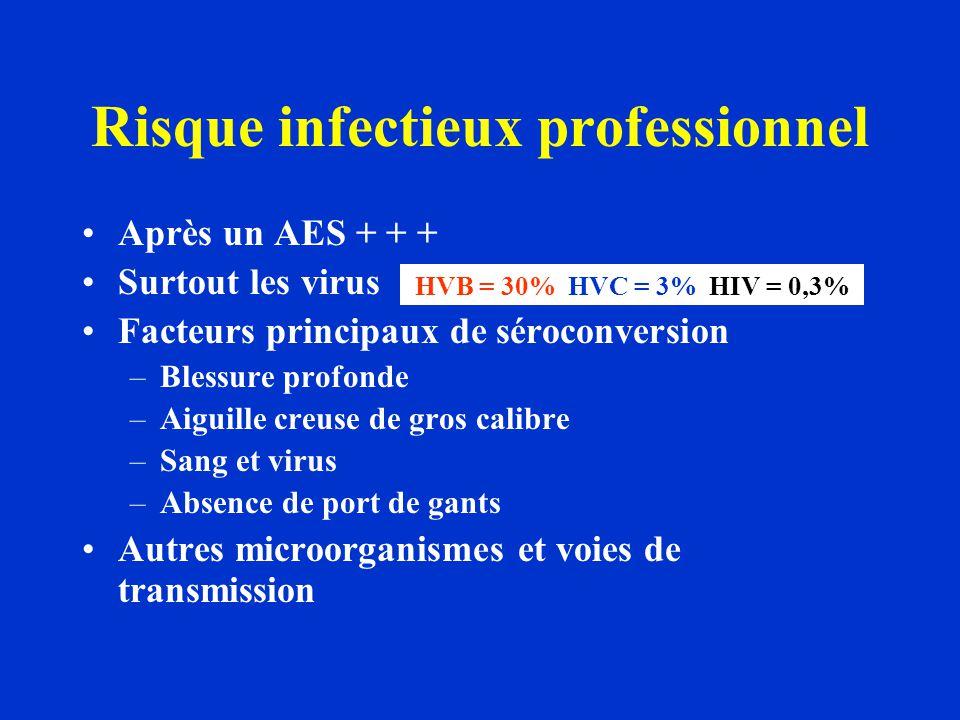 Risque infectieux professionnel Après un AES + + + Surtout les virus Facteurs principaux de séroconversion –Blessure profonde –Aiguille creuse de gros calibre –Sang et virus –Absence de port de gants Autres microorganismes et voies de transmission HVB = 30% HVC = 3% HIV = 0,3%