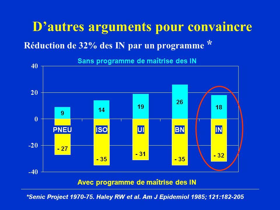 Dautres arguments pour convaincre Réduction de 32% des IN par un programme * Avec programme de maîtrise des IN Sans programme de maîtrise des IN *Senic Project 1970-75.