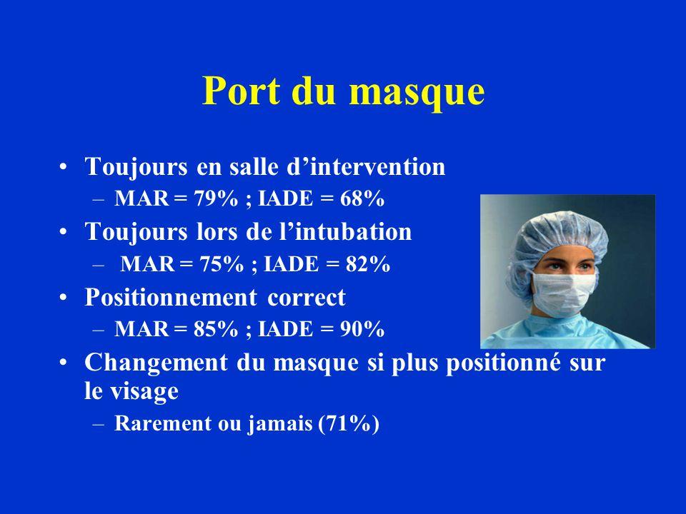 Port du masque Toujours en salle dintervention –MAR = 79% ; IADE = 68% Toujours lors de lintubation – MAR = 75% ; IADE = 82% Positionnement correct –MAR = 85% ; IADE = 90% Changement du masque si plus positionné sur le visage –Rarement ou jamais (71%)