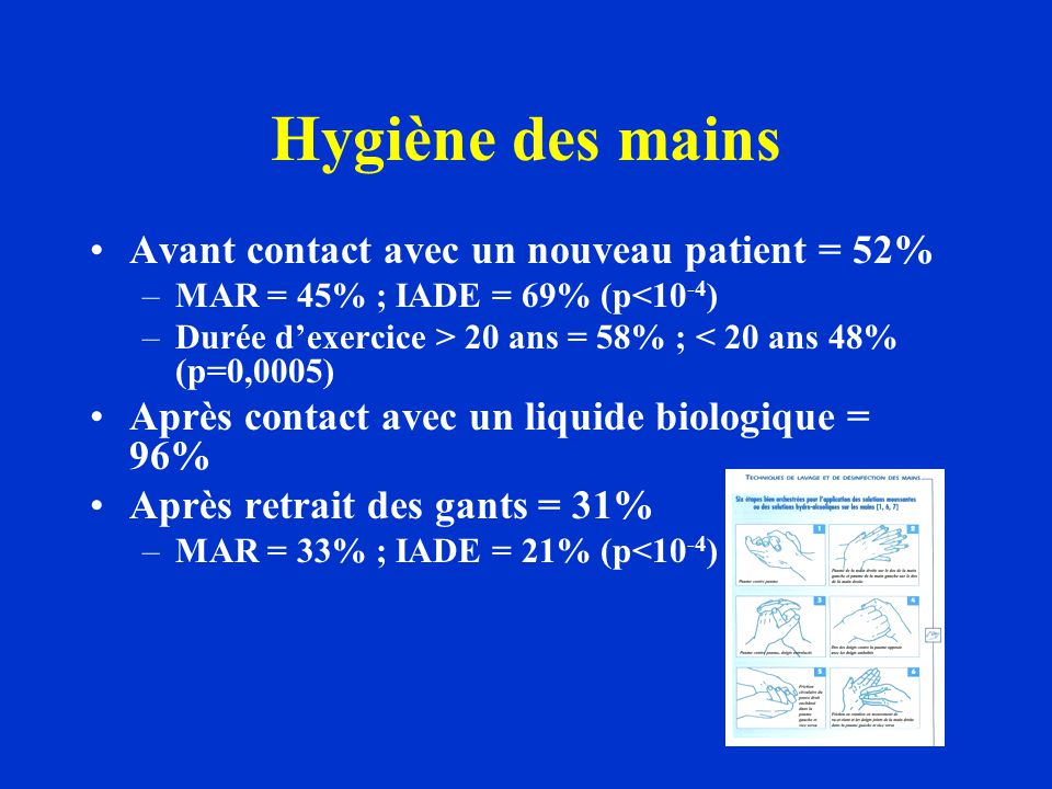 Hygiène des mains Avant contact avec un nouveau patient = 52% –MAR = 45% ; IADE = 69% (p<10 -4 ) –Durée dexercice > 20 ans = 58% ; < 20 ans 48% (p=0,0005) Après contact avec un liquide biologique = 96% Après retrait des gants = 31% –MAR = 33% ; IADE = 21% (p<10 -4 )