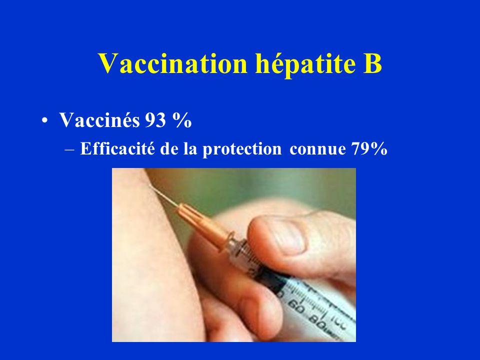 Vaccination hépatite B Vaccinés 93 % –Efficacité de la protection connue 79%