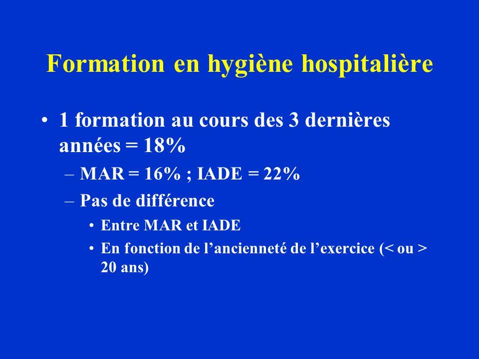 Formation en hygiène hospitalière 1 formation au cours des 3 dernières années = 18% –MAR = 16% ; IADE = 22% –Pas de différence Entre MAR et IADE En fonction de lancienneté de lexercice ( 20 ans)