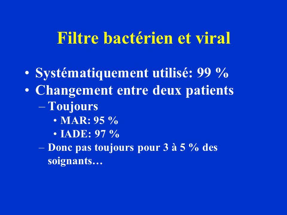 Filtre bactérien et viral Systématiquement utilisé: 99 % Changement entre deux patients –Toujours MAR: 95 % IADE: 97 % –Donc pas toujours pour 3 à 5 % des soignants…