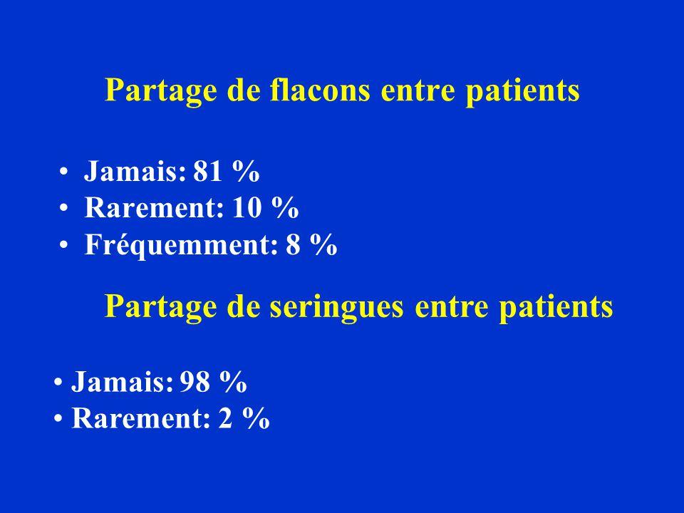 Partage de flacons entre patients Jamais: 81 % Rarement: 10 % Fréquemment: 8 % Partage de seringues entre patients Jamais: 98 % Rarement: 2 %