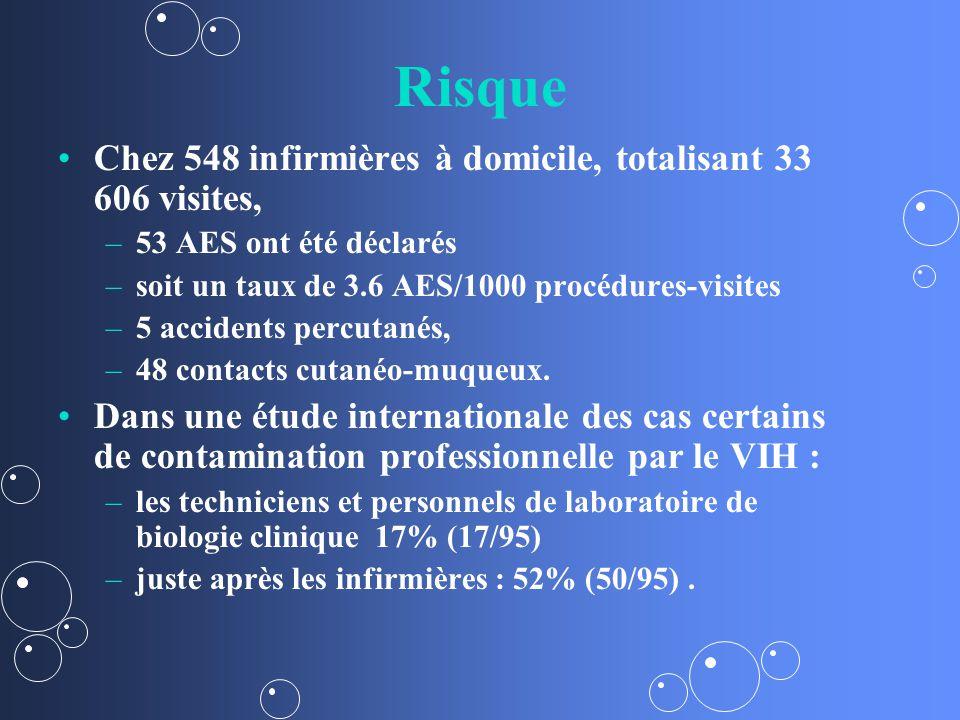Risque Chez 548 infirmières à domicile, totalisant 33 606 visites, – –53 AES ont été déclarés – –soit un taux de 3.6 AES/1000 procédures-visites – –5 accidents percutanés, – –48 contacts cutanéo-muqueux.