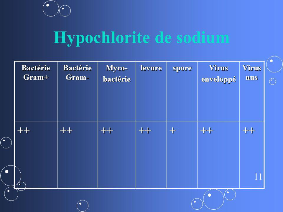 11 Hypochlorite de sodium Bactérie Gram+ Bactérie Gram- Myco-bactérielevuresporeVirusenveloppé Virus nus +++++++++++++
