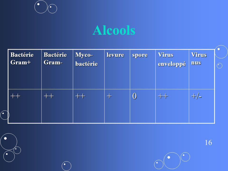16 Alcools Bactérie Gram+ Bactérie Gram- Myco-bactérielevuresporeVirusenveloppé Virus nus +++++++0+++/-