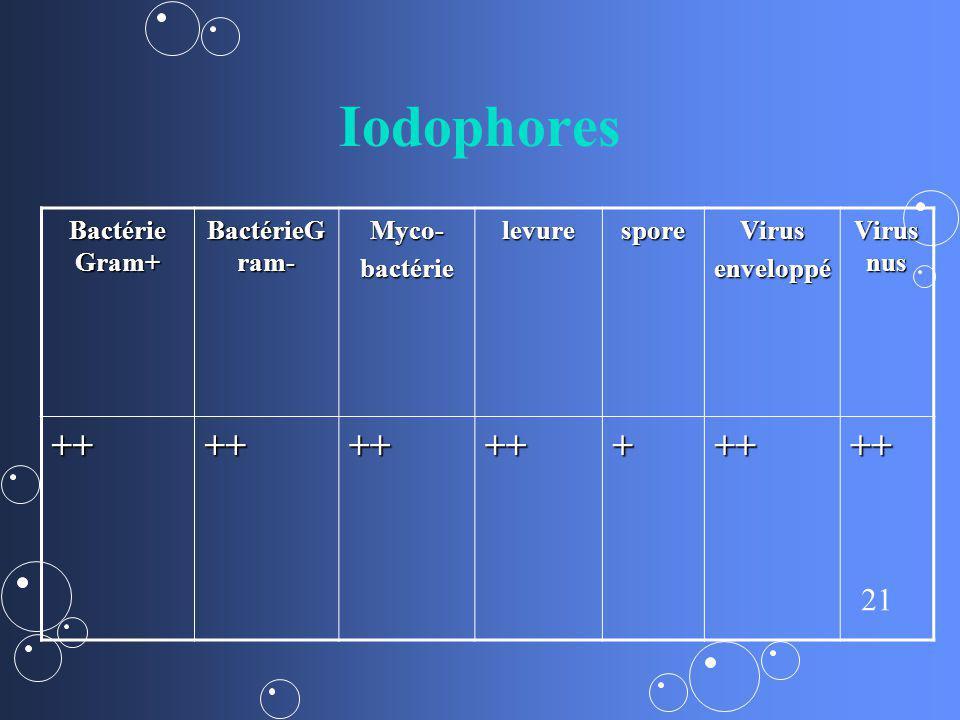21 Iodophores Bactérie Gram+ BactérieG ram- Myco-bactérielevuresporeVirusenveloppé Virus nus +++++++++++++