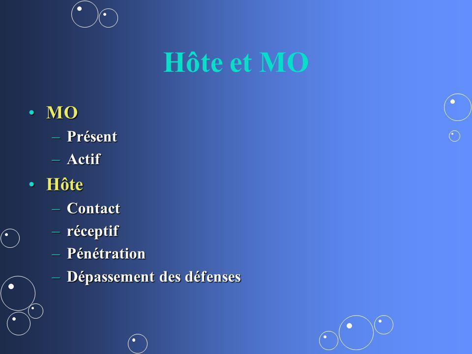 Hôte et MO MOMO –Présent –Actif HôteHôte –Contact –réceptif –Pénétration –Dépassement des défenses