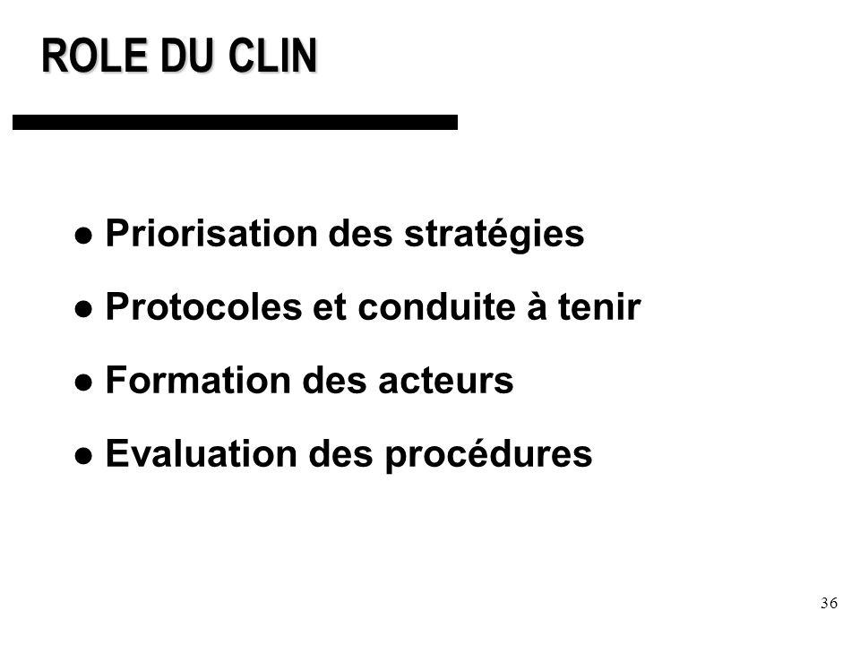 36 ROLE DU CLIN Priorisation des stratégies Protocoles et conduite à tenir Formation des acteurs Evaluation des procédures