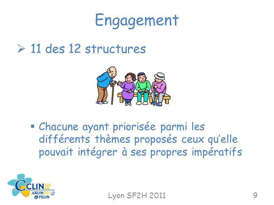 Engagement Lyon SF2H 20119 11 des 12 structures Chacune ayant priorisée parmi les différents thèmes proposés ceux quelle pouvait intégrer à ses propre