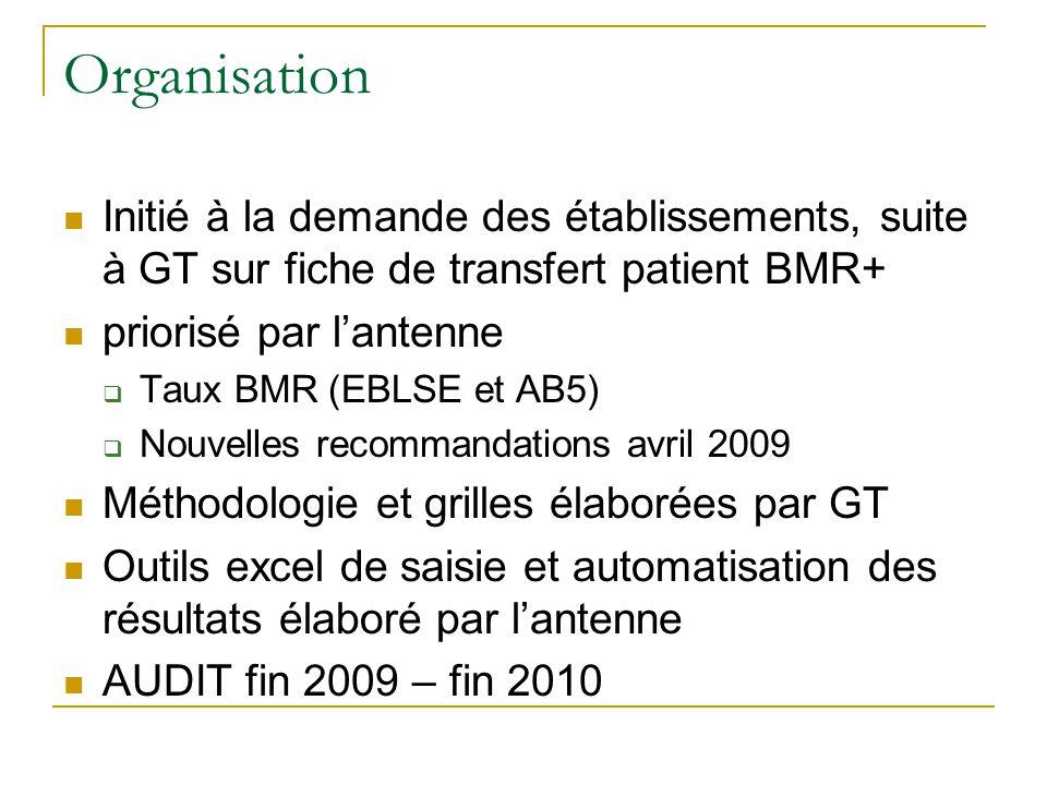 Organisation Initié à la demande des établissements, suite à GT sur fiche de transfert patient BMR+ priorisé par lantenne Taux BMR (EBLSE et AB5) Nouv