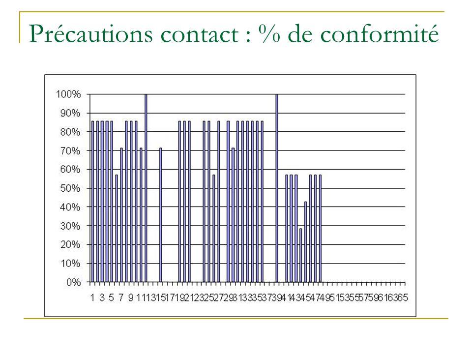 Précautions contact : % de conformité