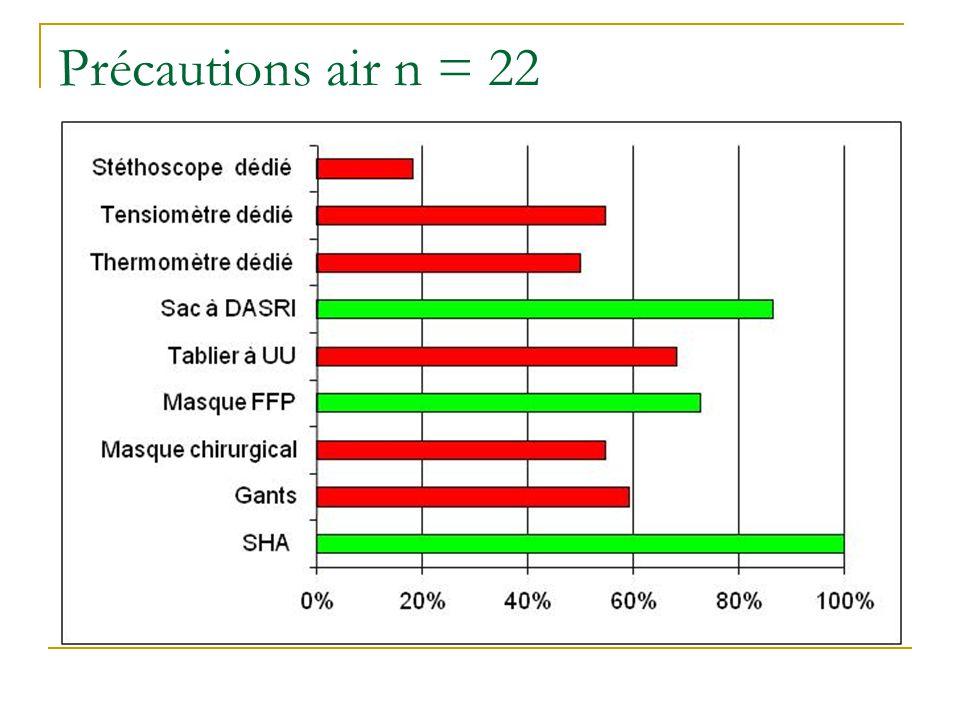 Précautions air n = 22