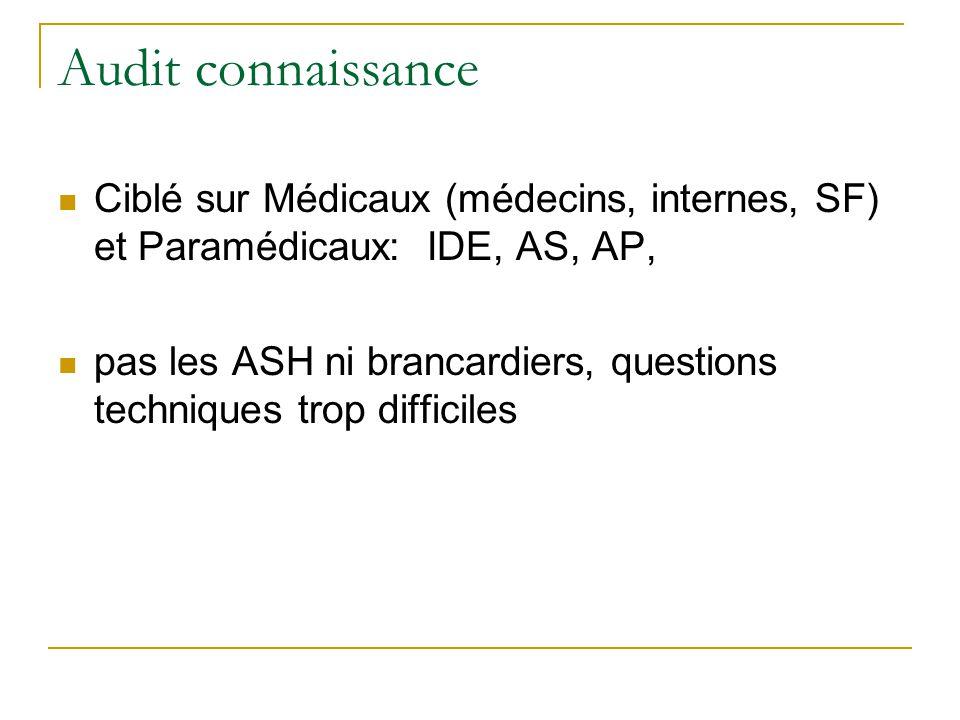 Audit connaissance Ciblé sur Médicaux (médecins, internes, SF) et Paramédicaux: IDE, AS, AP, pas les ASH ni brancardiers, questions techniques trop di
