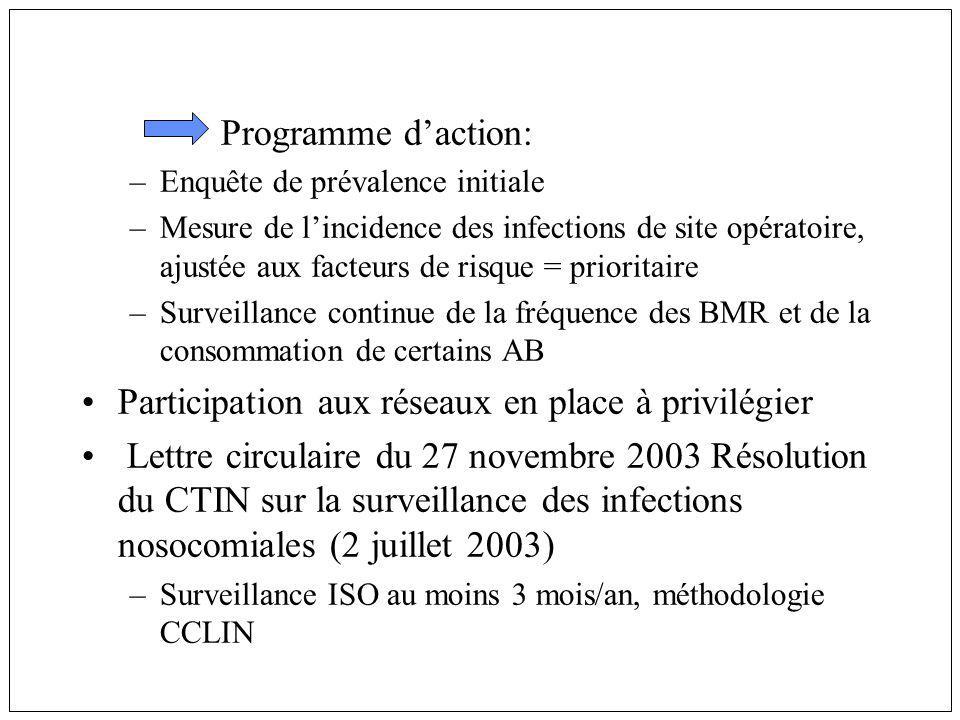 Programme daction: –Enquête de prévalence initiale –Mesure de lincidence des infections de site opératoire, ajustée aux facteurs de risque = prioritai