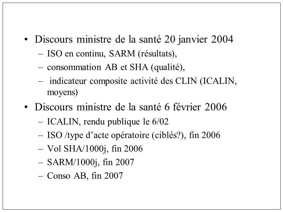 Discours ministre de la santé 20 janvier 2004 –ISO en continu, SARM (résultats), –consommation AB et SHA (qualité), – indicateur composite activité des CLIN (ICALIN, moyens) Discours ministre de la santé 6 février 2006 –ICALIN, rendu publique le 6/02 –ISO /type dacte opératoire (ciblés?), fin 2006 –Vol SHA/1000j, fin 2006 –SARM/1000j, fin 2007 –Conso AB, fin 2007