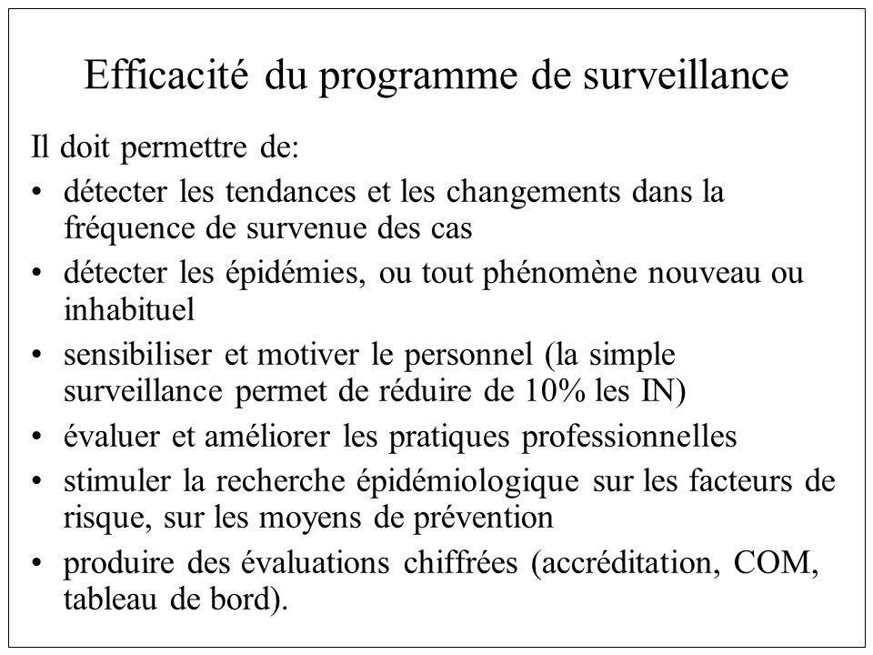 Efficacité du programme de surveillance Il doit permettre de: détecter les tendances et les changements dans la fréquence de survenue des cas détecter