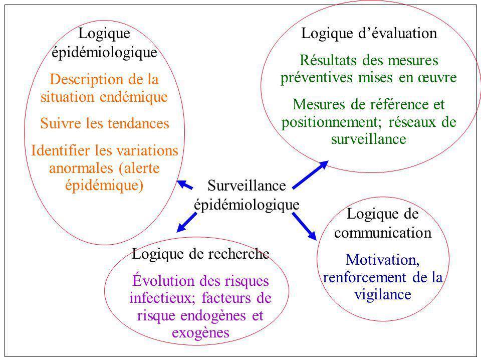 Surveillance épidémiologique Logique épidémiologique Description de la situation endémique Suivre les tendances Identifier les variations anormales (a